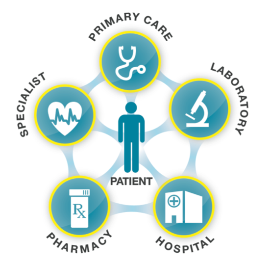 Care coordination diagram including primary care, laboratory, hospital, pharmacy, specialist