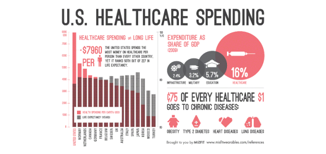 US Healthcare Spending Infographic:Title is U.S. Healthcare Spending; lower left chart titled Healthcare spending does not equal long life; the chart shows that we spend $7,960 oer oerson  which is the highest in the world, but we are 50th on thelist of life expectency; Upper right pie chart shows that we spend  3 to 5 times more on heatlcare that ifrastructure, military, or education totaling 16% (now 118%) of our GDP; lower right show that $.75 of every healthcare dollar goes to chronic diseases, listed as obesity, Type 2 diabestes, heart disease, and lung disease