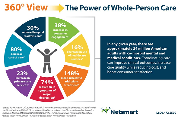 Title is 360 degree Care with arrow pointing to phrase, The Power of Whole-Person Care; Circle of sections that describe impact of coordinated care, including: 38% Increase in consumer engagement; 16% decrease in use of healthcare services; 148% more successful addictions treatment; 74% reduction in symptoms of major depression; 23% increase in primary care services; 80% decrease cost of total care; 30% reduced hospital admissions. A side bar says;In any given year, there are approximately 34 million American adults with co-morbid mental and medical conditions. Coordinating care can improve clinical outcomes, incease care quality while reducing costs, and boost customer satisfaction.